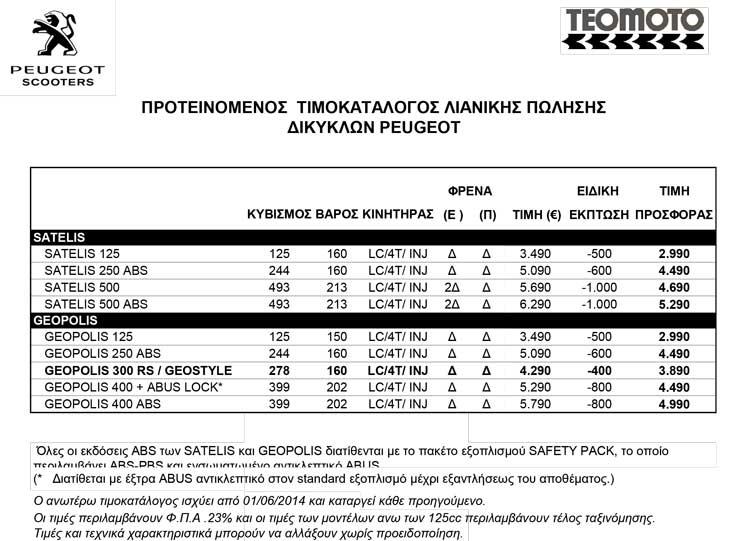 PEUGEOT-ΤΙΜ-ΓΟΣ-ΛΙΑΝΙΚΗΣ-1-6-2014-2