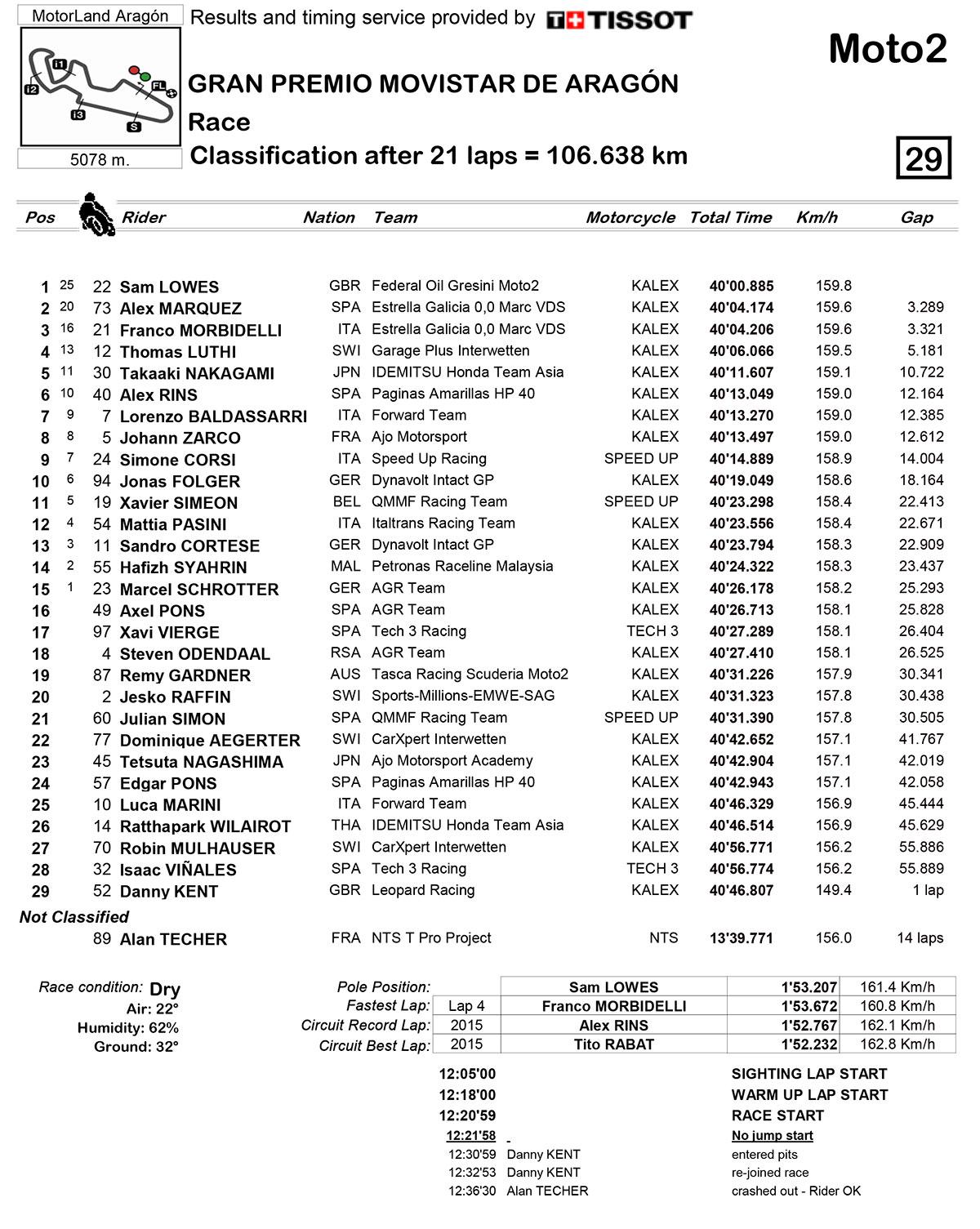 moto2-classification